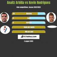 Anaitz Arbilla vs Kevin Rodrigues h2h player stats
