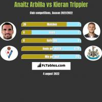 Anaitz Arbilla vs Kieran Trippier h2h player stats