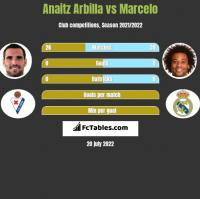 Anaitz Arbilla vs Marcelo h2h player stats