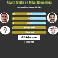 Anaitz Arbilla vs Mikel Balenziaga h2h player stats
