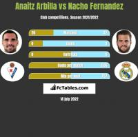 Anaitz Arbilla vs Nacho Fernandez h2h player stats