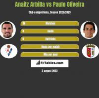 Anaitz Arbilla vs Paulo Oliveira h2h player stats