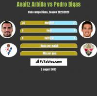 Anaitz Arbilla vs Pedro Bigas h2h player stats
