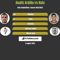 Anaitz Arbilla vs Rafa h2h player stats
