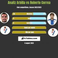 Anaitz Arbilla vs Roberto Correa h2h player stats
