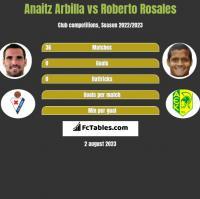 Anaitz Arbilla vs Roberto Rosales h2h player stats