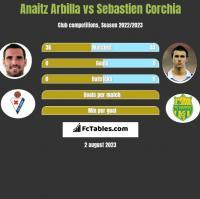 Anaitz Arbilla vs Sebastien Corchia h2h player stats