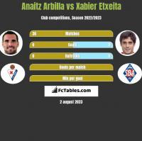 Anaitz Arbilla vs Xabier Etxeita h2h player stats