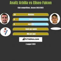 Anaitz Arbilla vs Eliseo Falcon h2h player stats