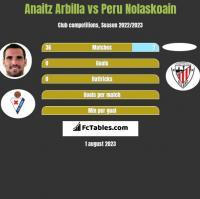Anaitz Arbilla vs Peru Nolaskoain h2h player stats