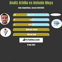 Anaitz Arbilla vs Antonio Moya h2h player stats