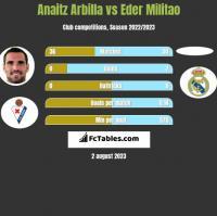 Anaitz Arbilla vs Eder Militao h2h player stats