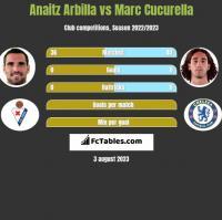 Anaitz Arbilla vs Marc Cucurella h2h player stats