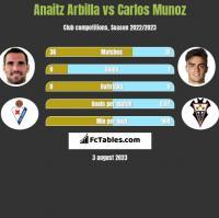 Anaitz Arbilla vs Carlos Munoz h2h player stats