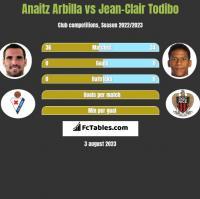Anaitz Arbilla vs Jean-Clair Todibo h2h player stats