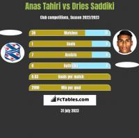 Anas Tahiri vs Dries Saddiki h2h player stats
