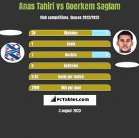 Anas Tahiri vs Goerkem Saglam h2h player stats