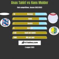 Anas Tahiri vs Hans Mulder h2h player stats