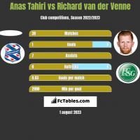 Anas Tahiri vs Richard van der Venne h2h player stats