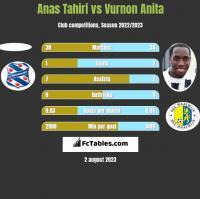 Anas Tahiri vs Vurnon Anita h2h player stats
