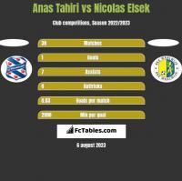 Anas Tahiri vs Nicolas Elsek h2h player stats