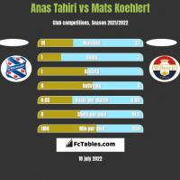 Anas Tahiri vs Mats Koehlert h2h player stats