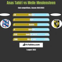 Anas Tahiri vs Melle Meulensteen h2h player stats