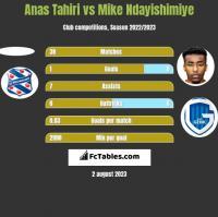 Anas Tahiri vs Mike Ndayishimiye h2h player stats