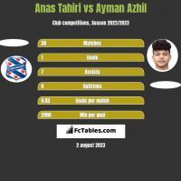 Anas Tahiri vs Ayman Azhil h2h player stats