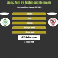 Anas Zniti vs Mahmoud Gennesh h2h player stats