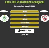 Anas Zniti vs Mohamed Abougabal h2h player stats