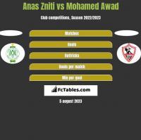 Anas Zniti vs Mohamed Awad h2h player stats