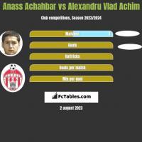 Anass Achahbar vs Alexandru Vlad Achim h2h player stats