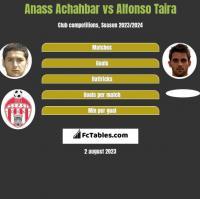 Anass Achahbar vs Alfonso Taira h2h player stats