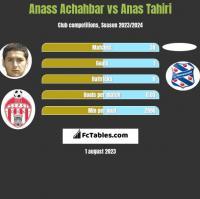 Anass Achahbar vs Anas Tahiri h2h player stats