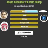Anass Achahbar vs Carlo Casap h2h player stats