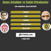 Anass Achahbar vs Daniel Offenbacher h2h player stats