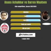 Anass Achahbar vs Darren Maatsen h2h player stats