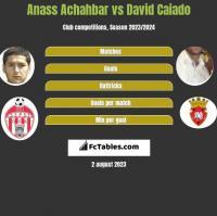Anass Achahbar vs David Caiado h2h player stats