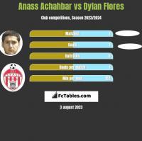 Anass Achahbar vs Dylan Flores h2h player stats