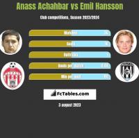 Anass Achahbar vs Emil Hansson h2h player stats