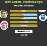 Anass Achahbar vs Hamidou Keyta h2h player stats