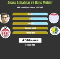 Anass Achahbar vs Hans Mulder h2h player stats