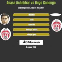 Anass Achahbar vs Hugo Konongo h2h player stats