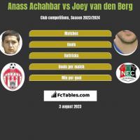 Anass Achahbar vs Joey van den Berg h2h player stats