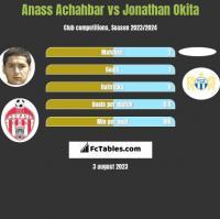 Anass Achahbar vs Jonathan Okita h2h player stats