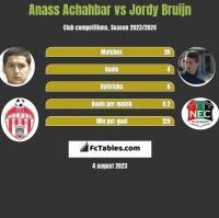 Anass Achahbar vs Jordy Bruijn h2h player stats
