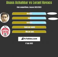 Anass Achahbar vs Lorant Kovacs h2h player stats