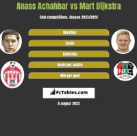 Anass Achahbar vs Mart Dijkstra h2h player stats