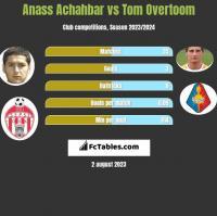 Anass Achahbar vs Tom Overtoom h2h player stats